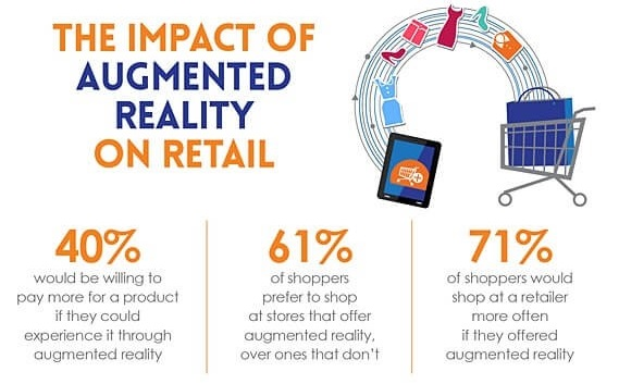 augmented reality retail experience