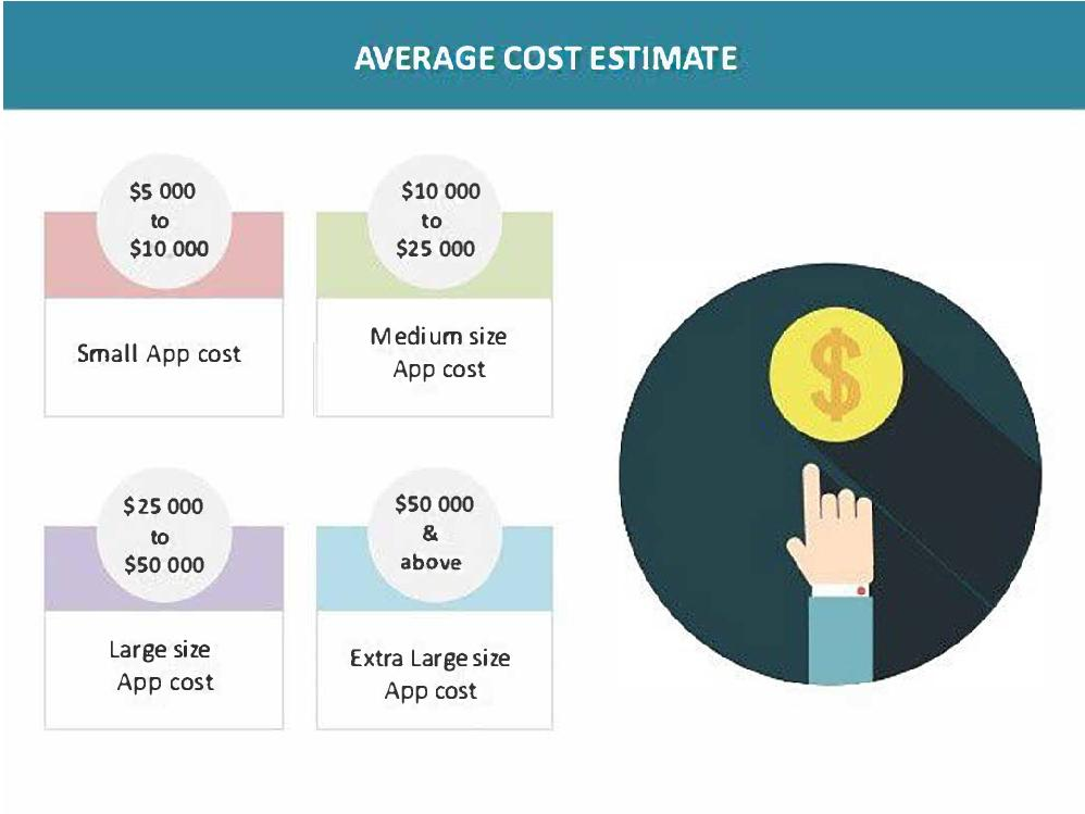 Average app cost estimate