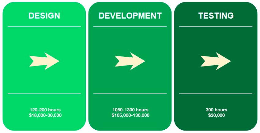 ar development cost