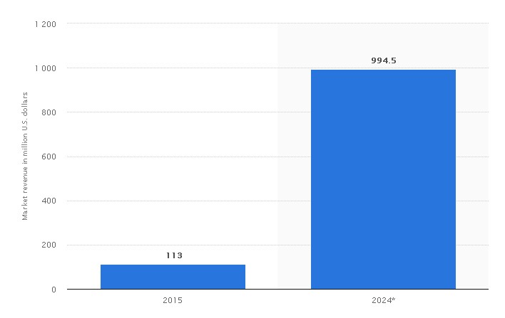 Statista about chatbots