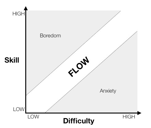 games skills difficulty